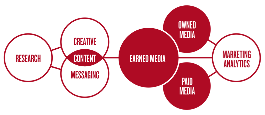 earned media hub strategy