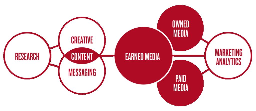 Earned Media Hub