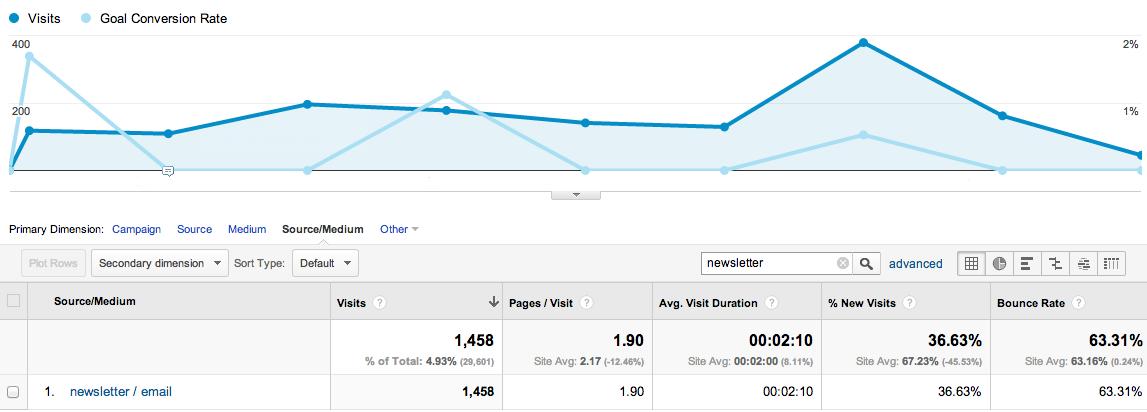 Campaigns_-_Google_Analytics-2