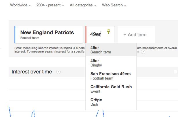 google trends topics - 49ers