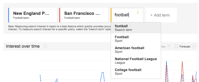 google trends topics - football