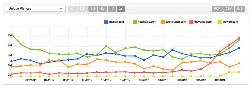 new media sites overtaking the old