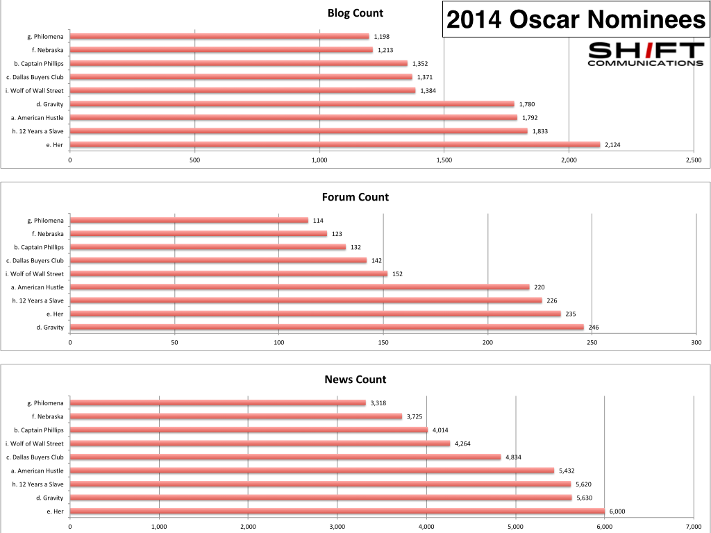 oscars data.003