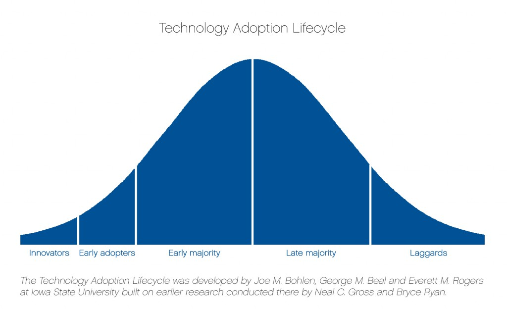 tech adoption bell curve - Rodgers