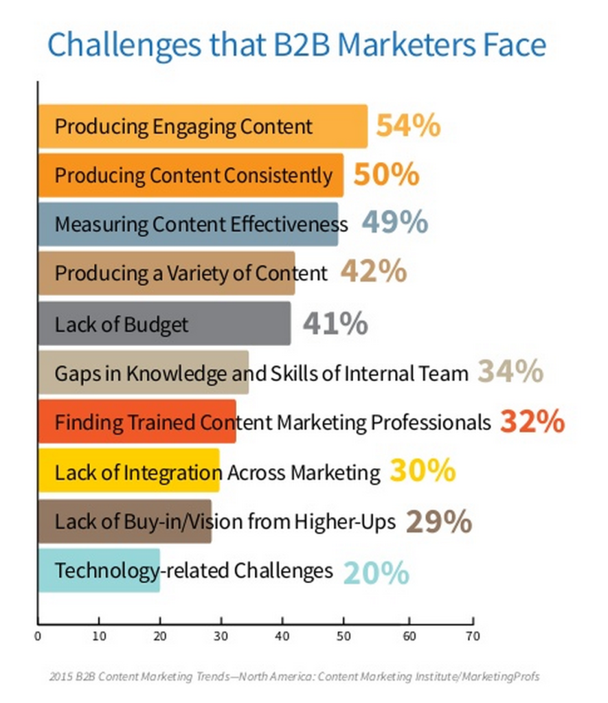 B2B Marketing Challenges
