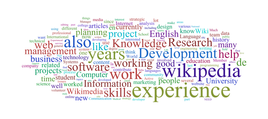 Wordcloud skill