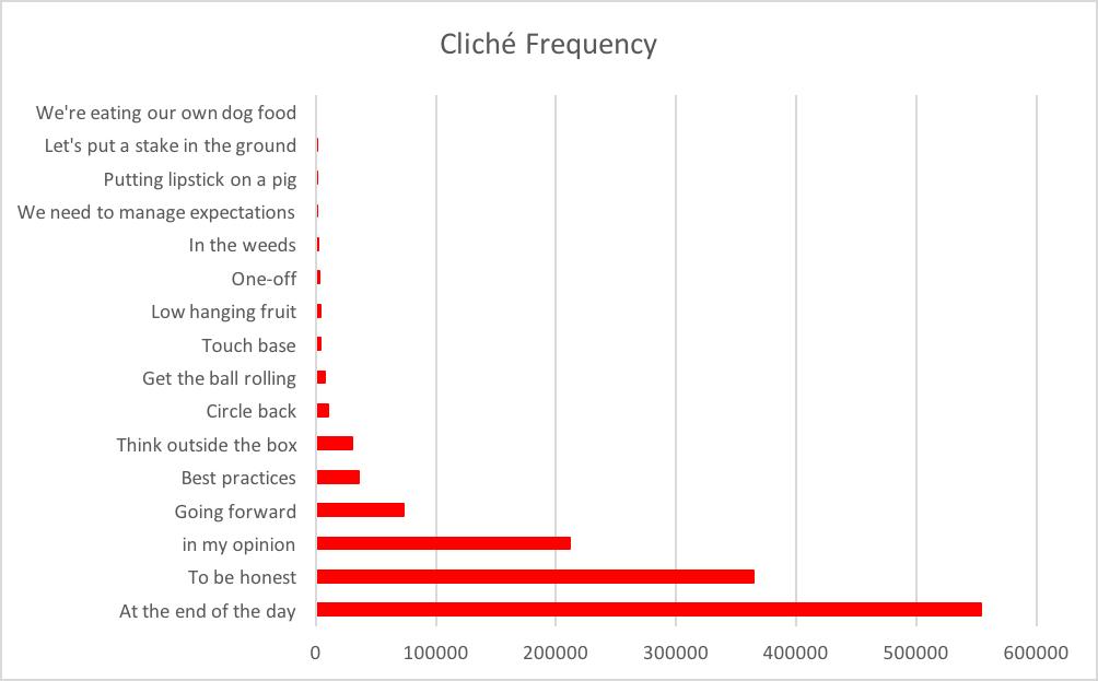 Cliche chart