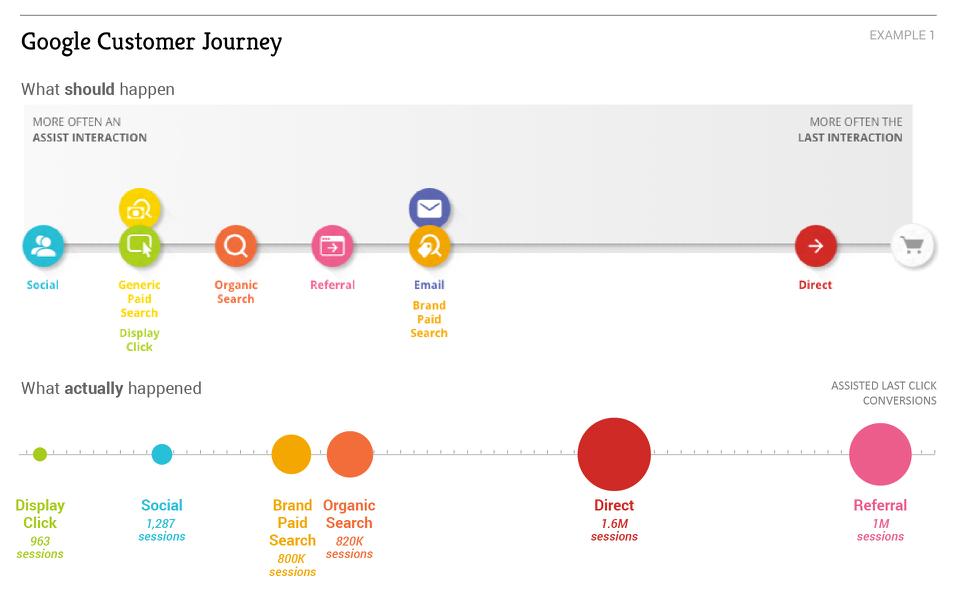 Google Customer Journey