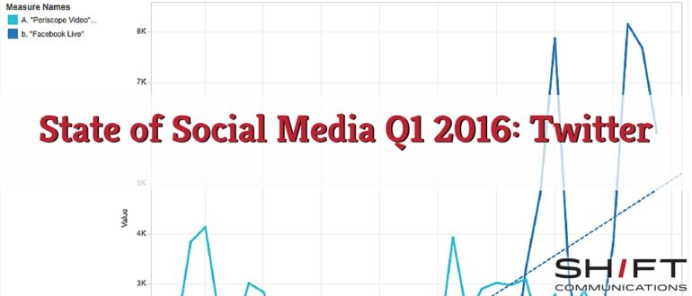 State of Social Q1 2016 Twitter