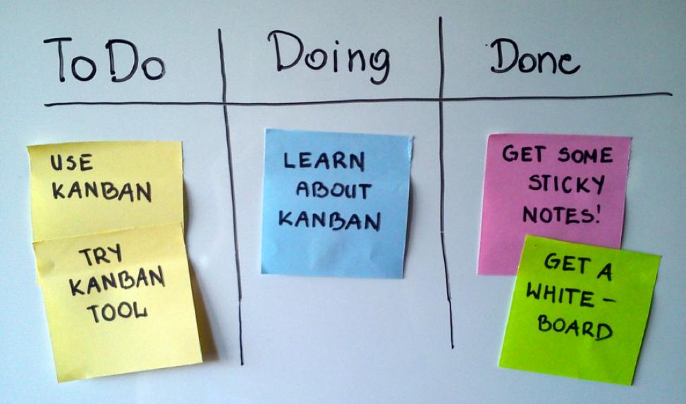 Kanban Methodology Board