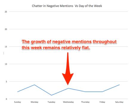 Social Media Crisis Graph