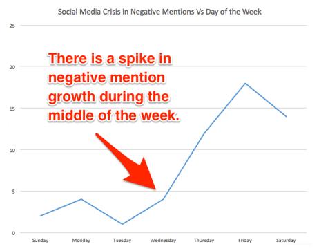 Social Media Crisis Negative Mentions