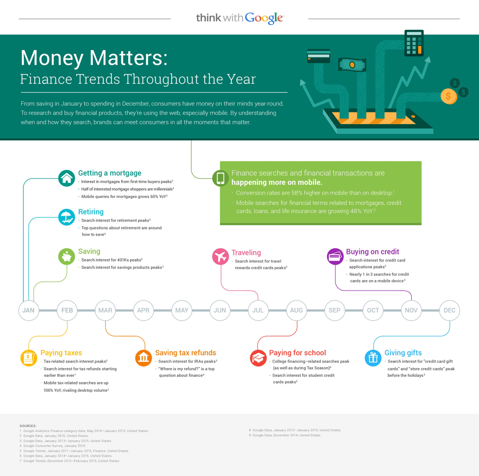 Content Strategy Finance Trends