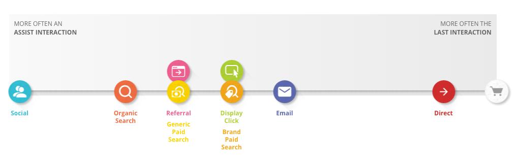 Retargeting example; Google Customer Journey