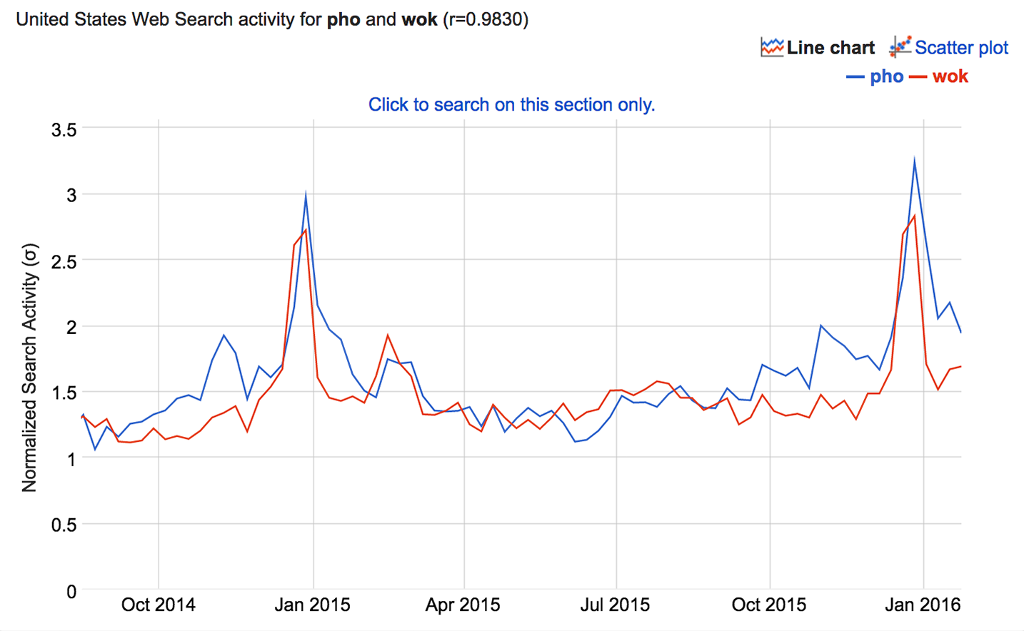 Correlation Does Not Imply Causation Pho and Wok