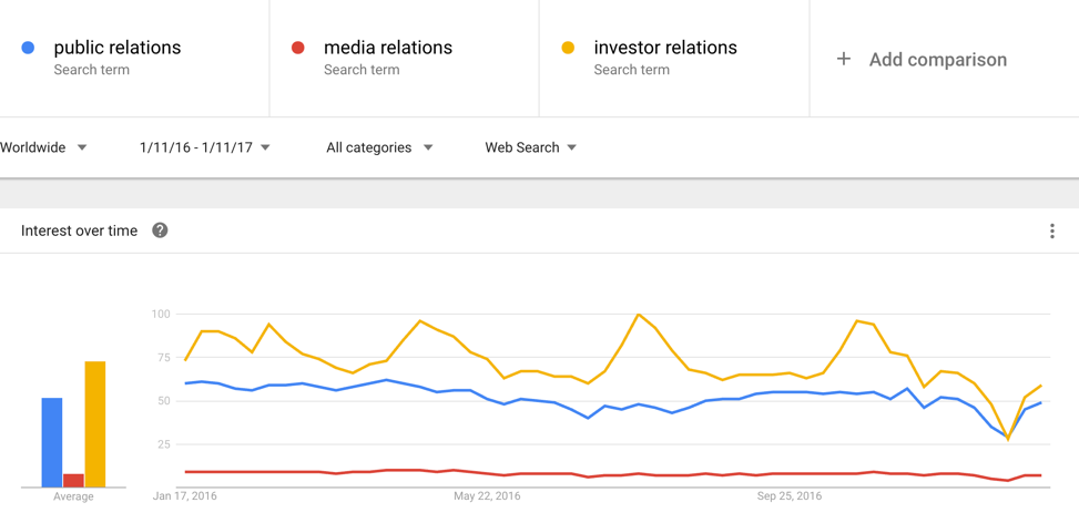Public Relations Strategies Current Trend