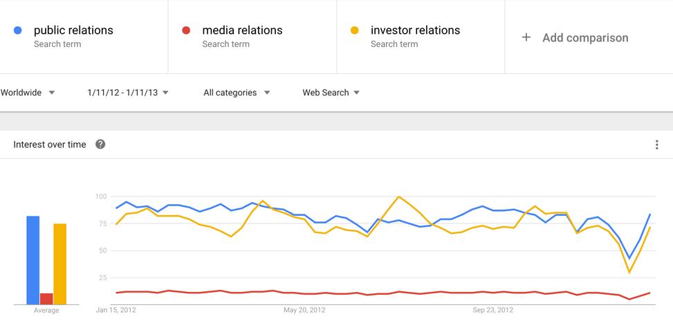 Public Relations Strategies Trend