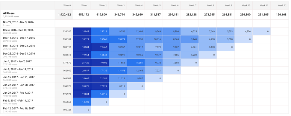 bounce rate client cohort analysis