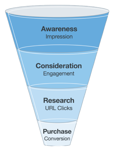 Launching a Consumer Product funnel