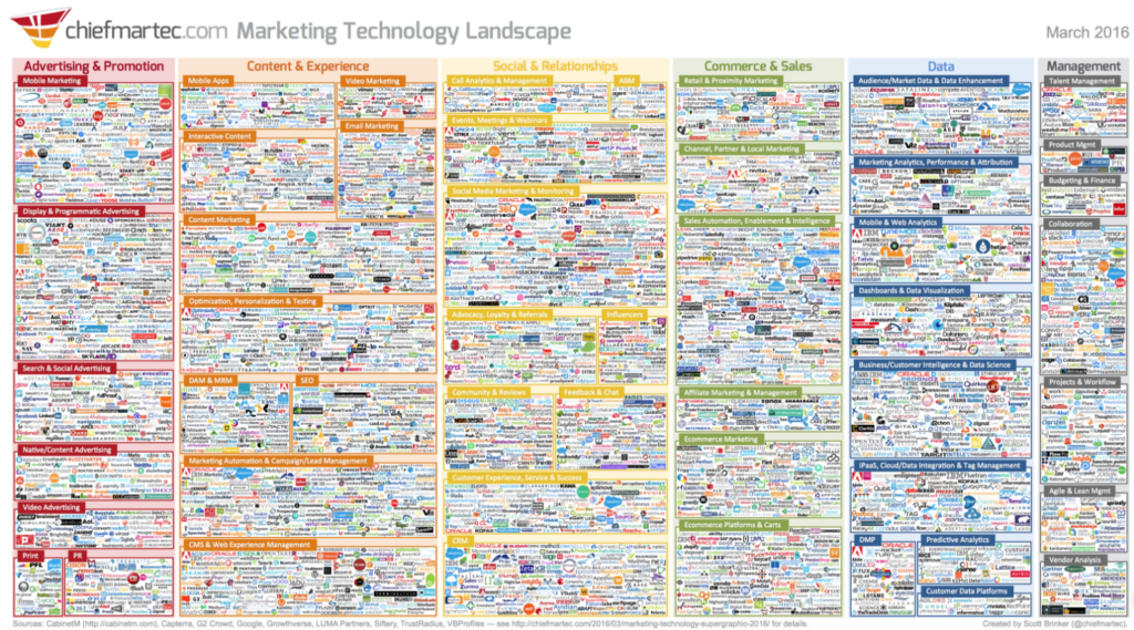 How to Choose a Marketing Technology Stack, Part 5 of 7: The