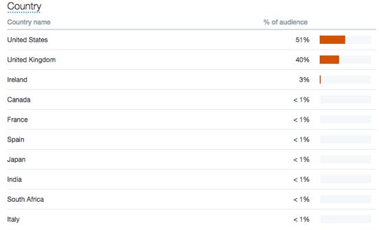 social media analytics twitter chart2