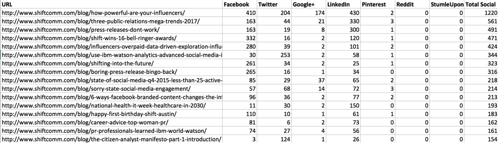Regression Analysis for Marketing Social Data