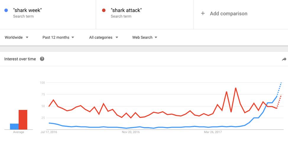 Shark Week Crisis Management