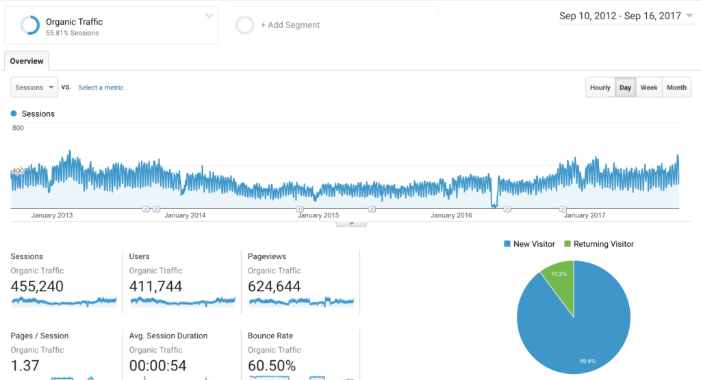 google analytics blog traffic for predictive analytics