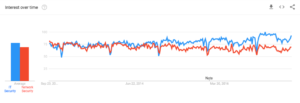 b2b security google trends