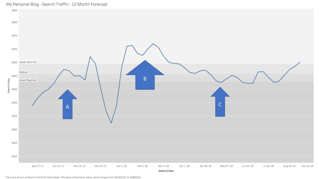 my blog predictive analytics