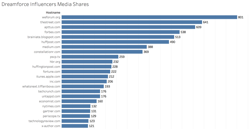 Dreamforce top shares