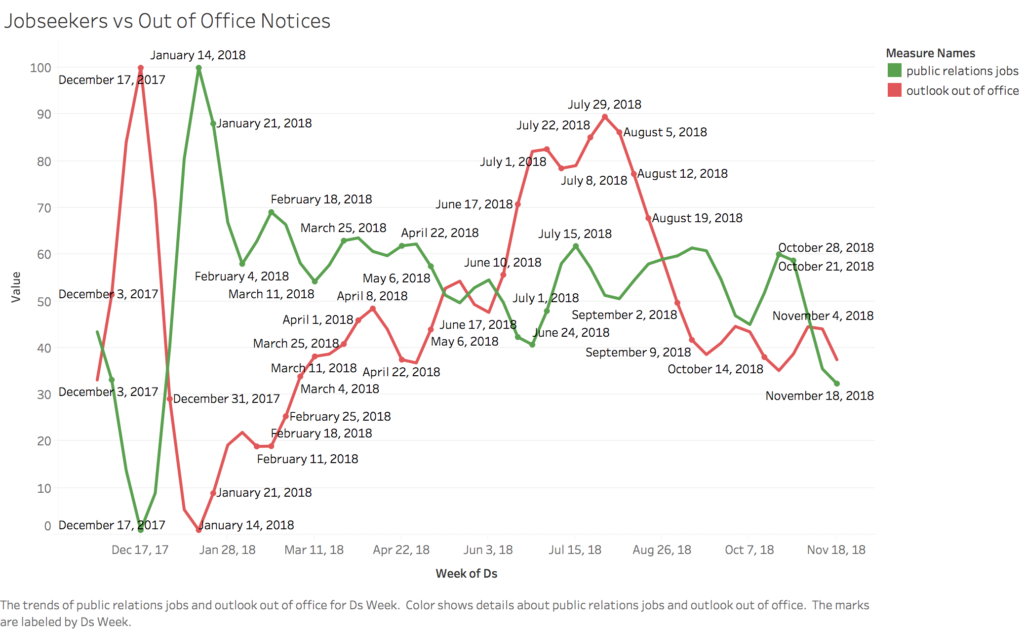 Jobseekers vs Out of Office Notices