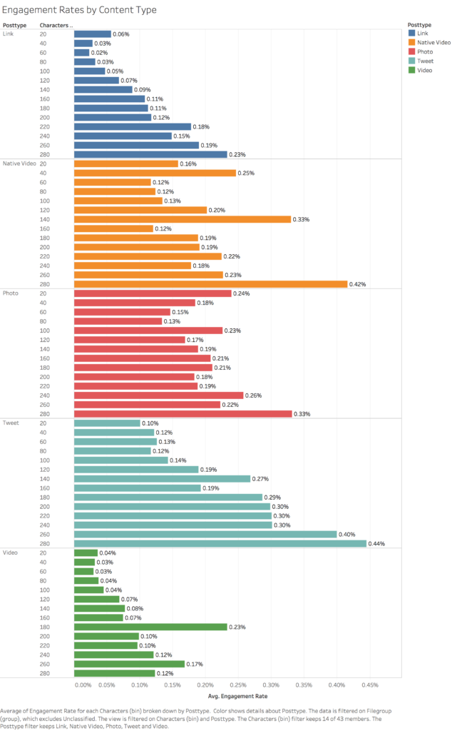 Engagement Rates by Content Type