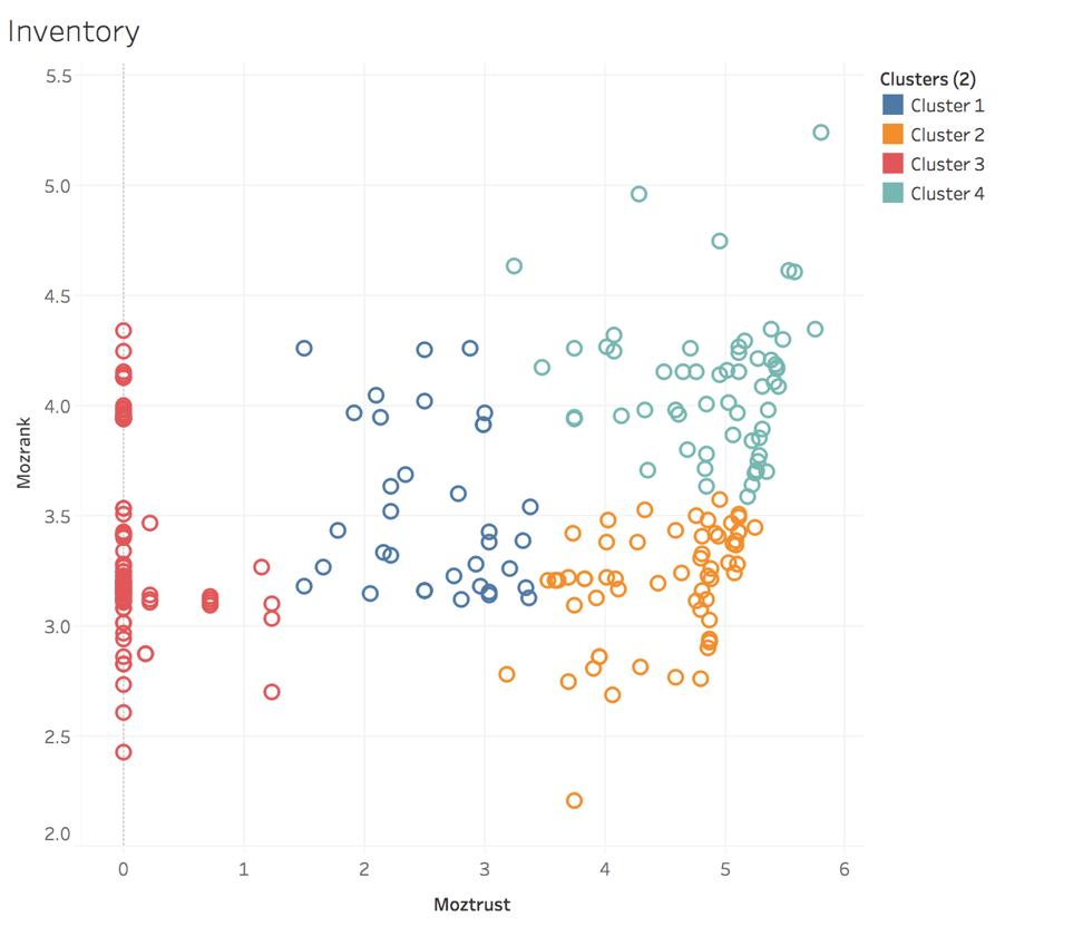MozRank vs. MozTrust Cluster Analysis
