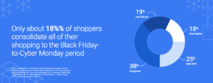 Black Friday 2018: Consumer Shopping Trends From Google Shopping Period